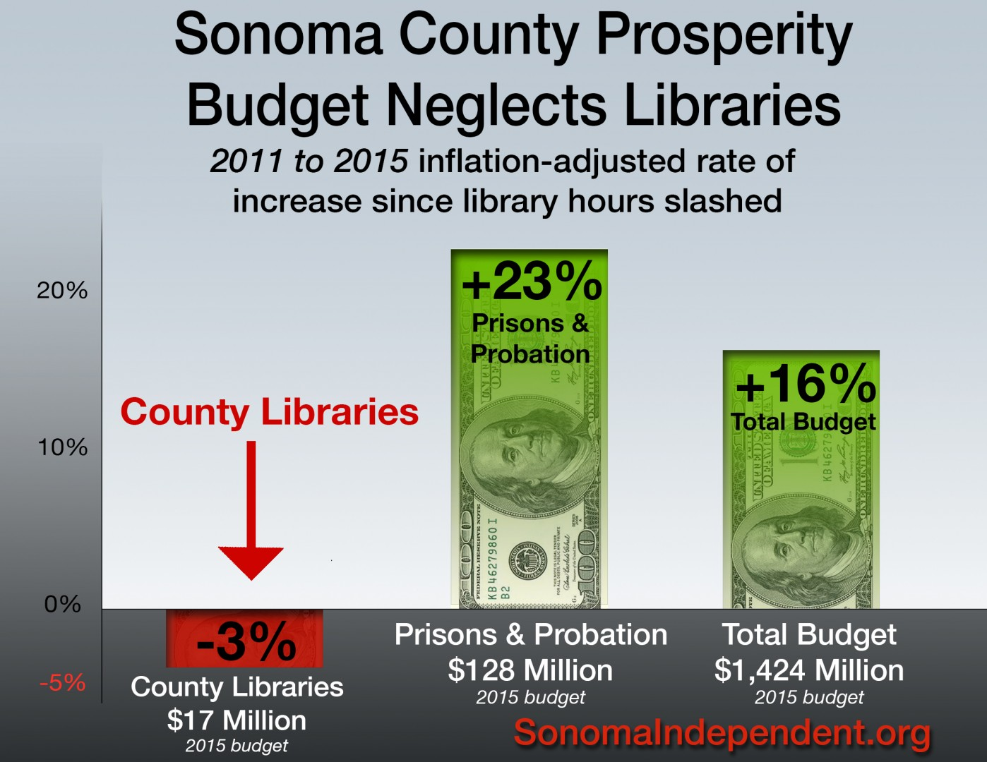 Library Budget2