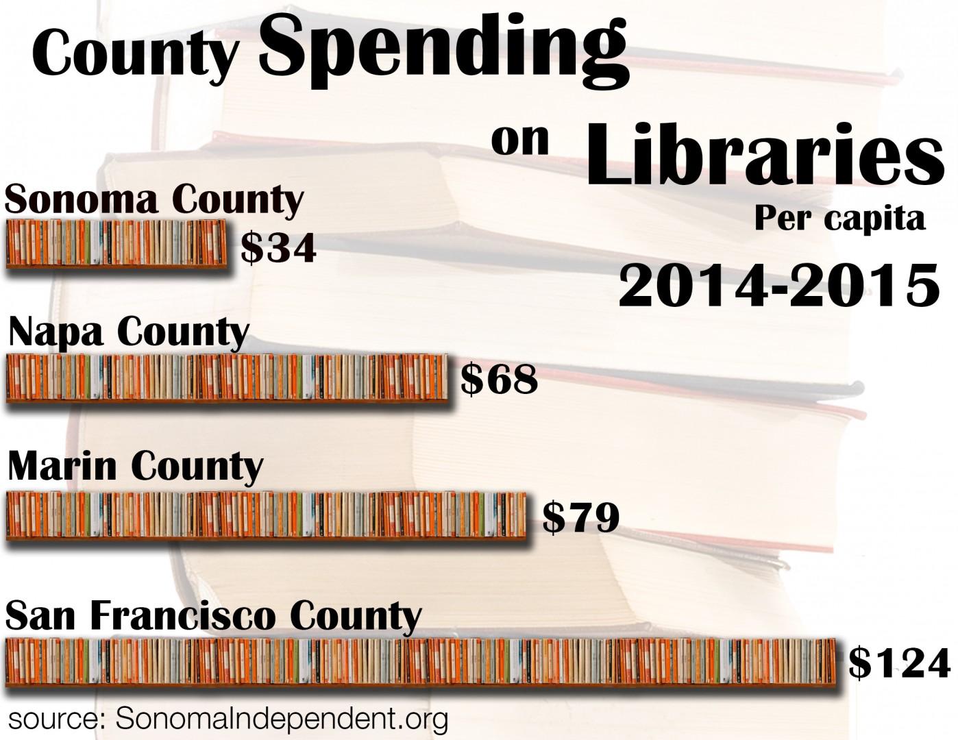 Library Spending