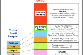 How SWMC is different graphic from them